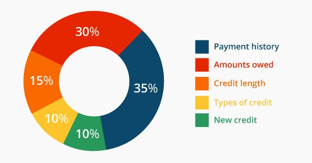 Credit Breakdown
